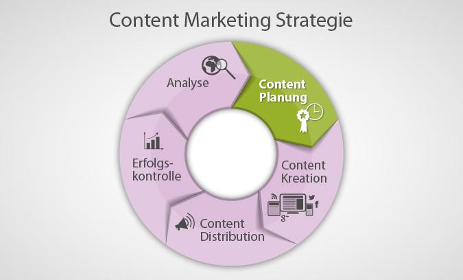Für die Content Planung muss einiges entschieden werden: Themen, Veröffentlichungstermine, Publikationskanäle, Verantwortlichkeiten und vieles mehr. Der Planungsprozess schließt mit einem verbindlichen Redaktionsplan ab, der die genannten Aspekte umfasst.
