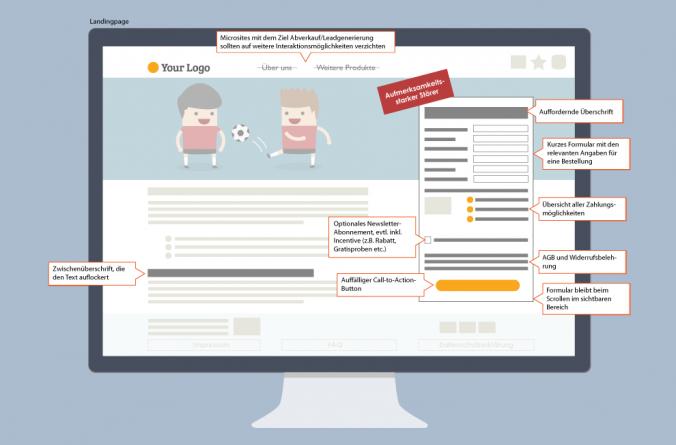 Bei der Landingpage-Optimierung können Sie Ihrer Zielseite durch geschickte Navigation und smarten Seitenaufbau zum Conversion- bzw. Lead-Erfolg verhelfen.