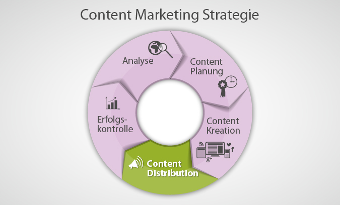Content Marketing Strategie #4: Content Distribution