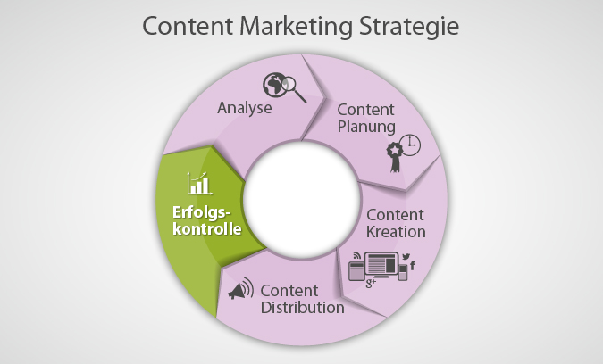 Content Marketing Strategie #5: Erfolgskontrolle