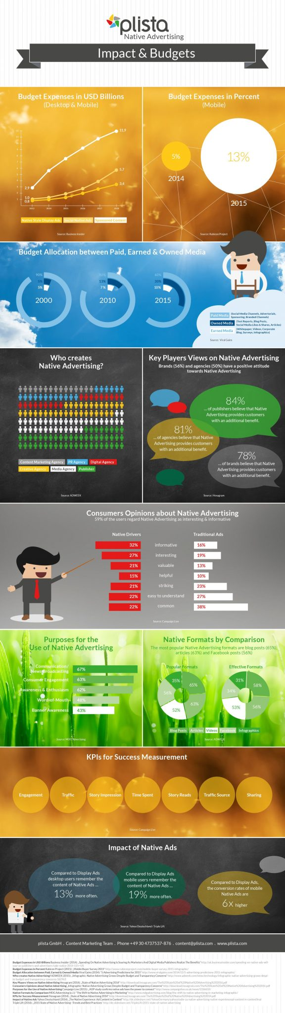Image 2: Budget expenses in Native Advertising are increasing. The following infographic shows all the relevant key figures from overall budget expenses to the impact of Native Ads.