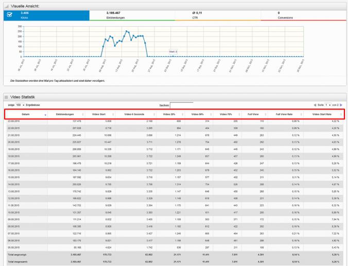 Neu: Video-Statistiken im plista Advertiser Dashboard