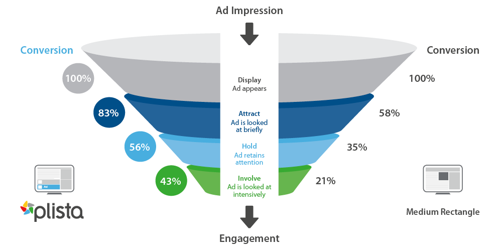 Advertising Effect Native Advertising