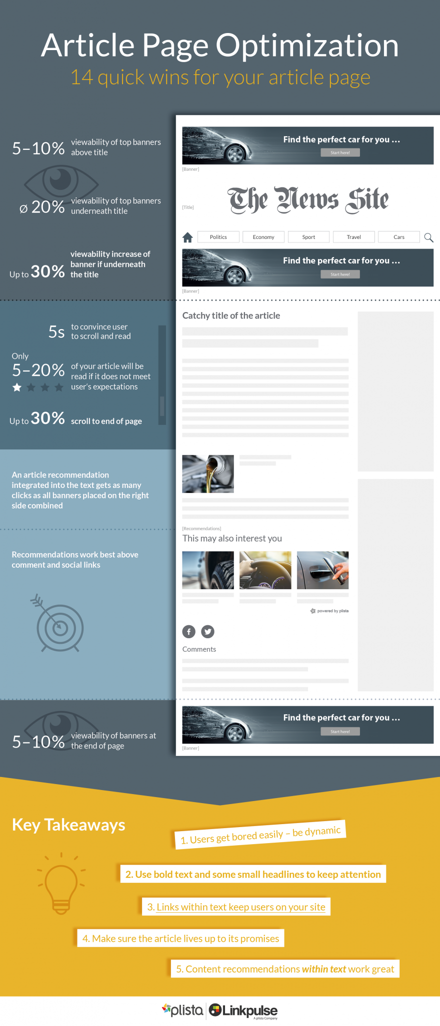 Infographic Article Page Optimization