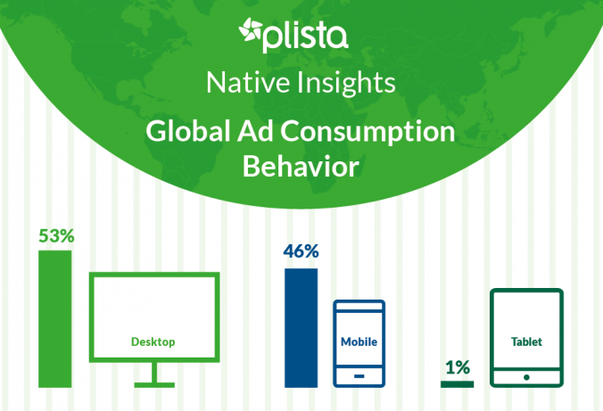 plista Native Insights: Our new infographic gives useful information about the global device usage and ad consumption behaviour.