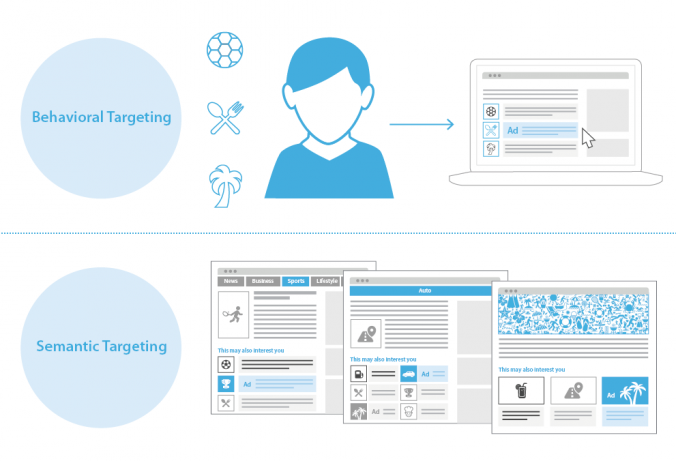 Targeted advertising is an indispensable component of native advertising. Find out the difference between semantic and behavioral targeting on our blog.