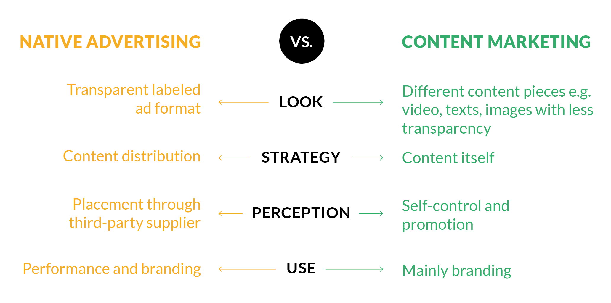 Native Advertising & Content Marketing - the Differences