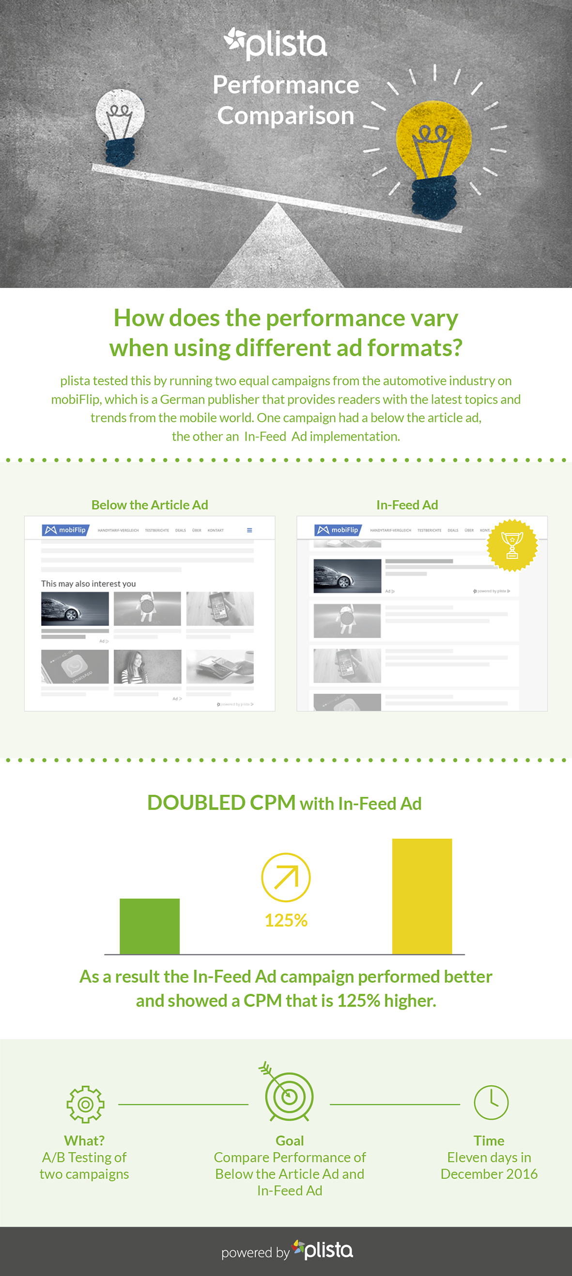 In this image you can see a Case Study about Performance Optimization with In-Feed Ad