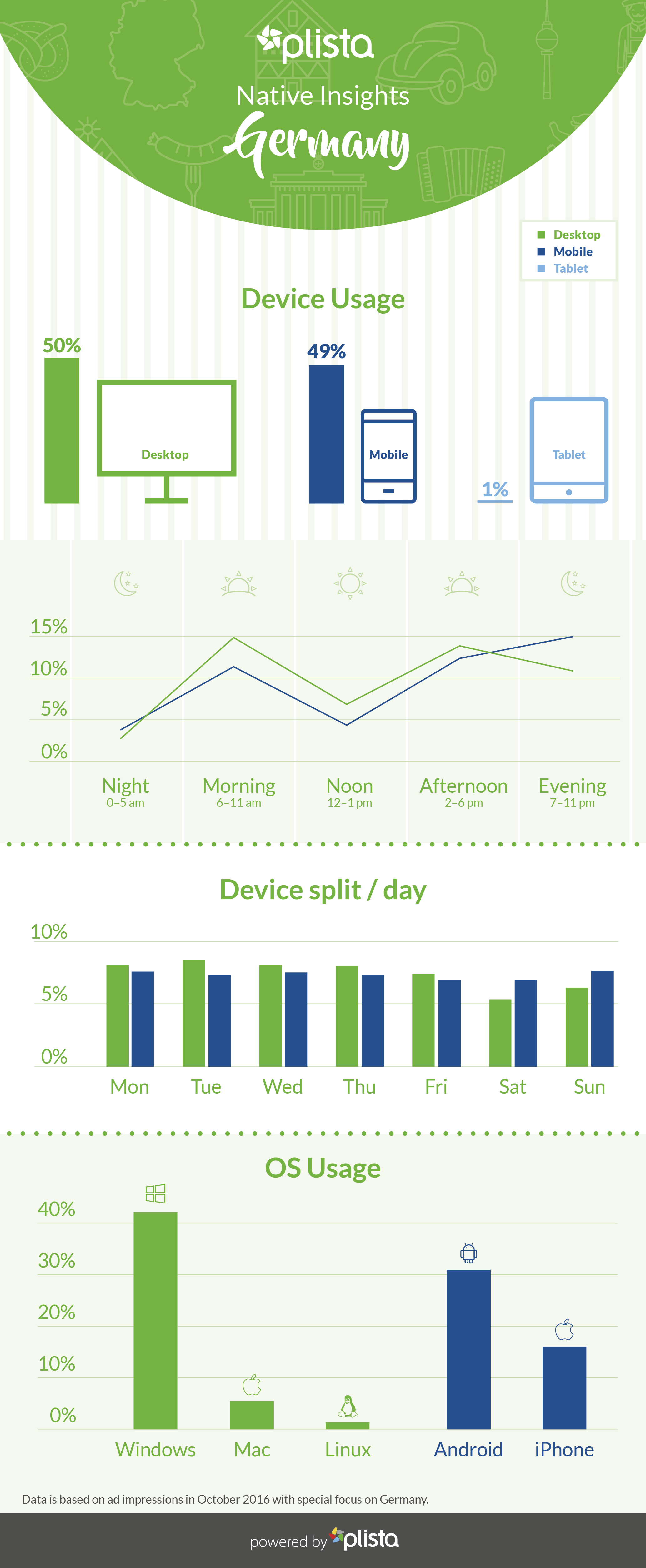 In this image you can see the Ad Consumption Behavior in Germany