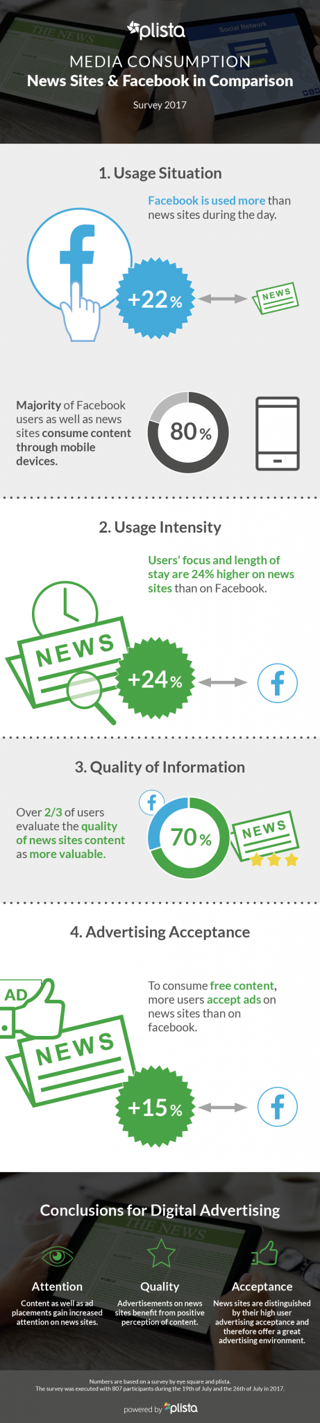 In this image you can see a Infographic about Market survey on media consumption