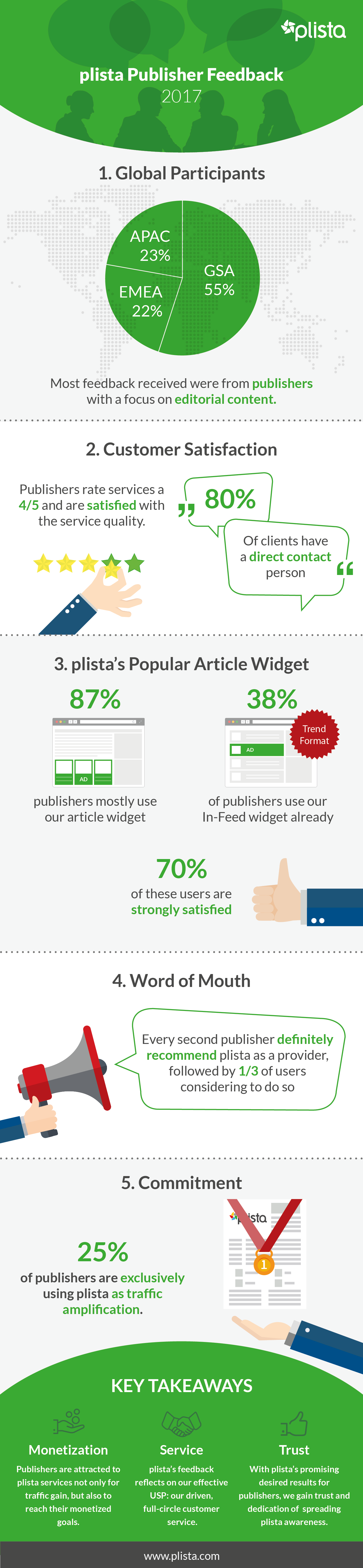 In this image you can see the feedback of the plista publisher, which is very positive.
